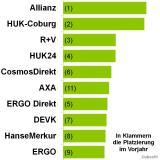 Suchmaschinenoptimierung & SEO - Artikel @ COMPLEX-Berlin.de | Foto: Online-Aktivität der führenden Versicherungen inkl. der Platzierung im Vorjahr.