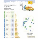 Autogas / LPG / Flüssiggas | Foto: Städteranking Juni 2015 (c) clever-tanken.de