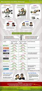 Freie Software, Freie Files @ Freier-Content.de | Foto: Infografik: Bilder im Internet benutzen - was beachten?