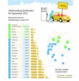 Autogas / LPG / Flüssiggas | Foto: Städteranking September 2015 (c) clever-tanken.de