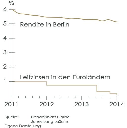 Brandenburg-Infos.de - Brandenburg Infos & Brandenburg Tipps | Großer Abstand zwischen Leitzinsen und Hauskauf-Renditen in Berlin / Home Estate 360