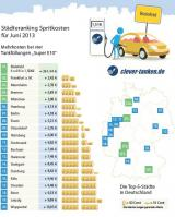 Autogas / LPG / Flüssiggas | Foto: clever-tanken.de Städteranking Spritkosten (c) clever-tanken.de.
