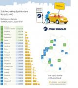 Autogas / LPG / Flüssiggas | Foto: clever-tanken.de Städteranking für Juli.