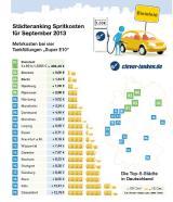 Autogas / LPG / Flüssiggas | Foto: clever-tanken.de Städteränking September.