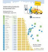 Autogas / LPG / Flüssiggas | Foto: Städteränking November (c) clever-tanken.de