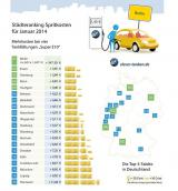Autogas / LPG / Flüssiggas | Foto:  Städteränking Januar (c) clever-tanken.de