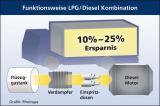Autogas / LPG / Flüssiggas |