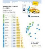 Autogas / LPG / Flüssiggas | Foto: Städteranking Spritkosten für Juli 2014
