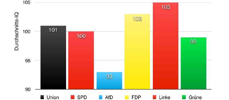 Studie von Mein-wahres-Ich.de: AfD-Wähler haben durchschnittlich einen geringeren IQ - FDP- und Linke-Wähler haben durchschnittlich einen höheren IQ!