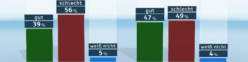 Deutsche-Politik-News.de | ZDF-Politbarometer Januar I 2016 Flüchtlingskrise