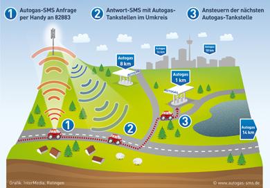 Freie Pressemitteilungen | Autogas-SMS.de