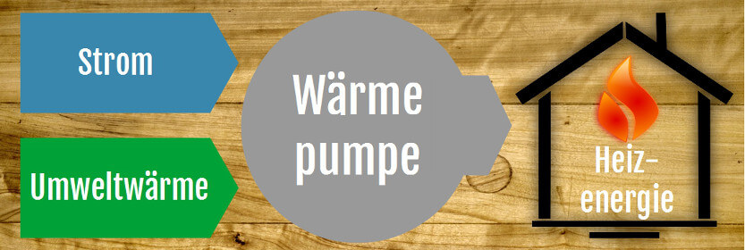 Prinzip der Waermepumpe
