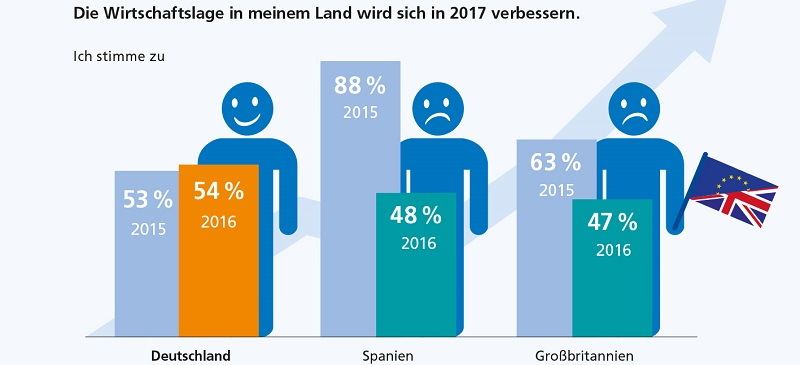 Wirtschaftsausblick 2017: Die Arbeitnehmer in Deutschland sind optimistisch, in Spanien und Großbritannien dagegen im Stimmungstief!