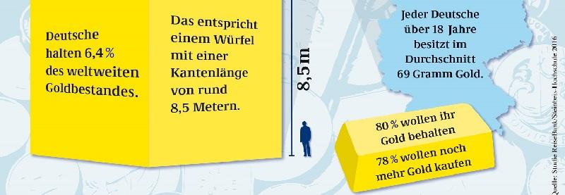 Deutsche-Politik-News.de | Reisebank-Goldstudie