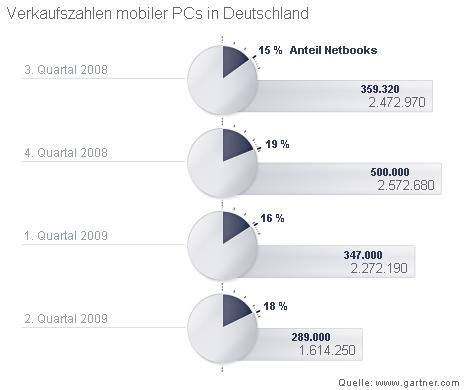Shopping -News.de - Shopping Infos & Shopping Tipps | Anteil verkaufter Netbooks an mobilen PCs in Deutschland (Juli 2008 bis Juli 2009)