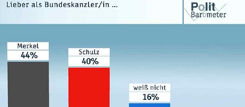 Deutsche-Politik-News.de | ZDF-Politbarometer Januar II 2017