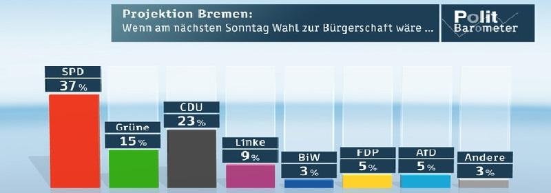 Deutsche-Politik-News.de | ZDF-Politbarometer Extra Bremen April 2015