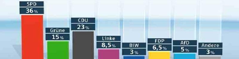 Deutsche-Politik-News.de | ZDF-Politbarometer April 2015 Extra Bremen