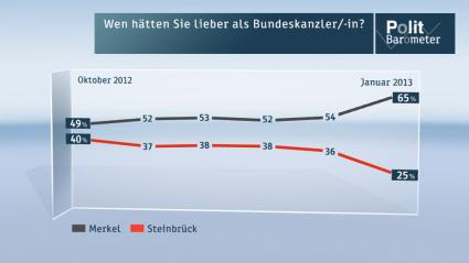 Deutsche-Politik-News.de | ZDF-Politbarometer Januar 2013
