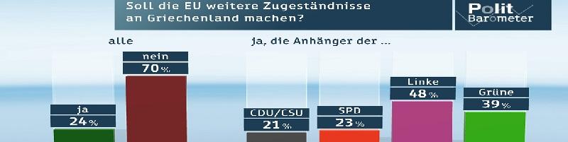 Deutsche-Politik-News.de | Jetzt wollen nur noch 41 Prozent, dass Griechenland den Euro behält, 51 Prozent sind dagegen!