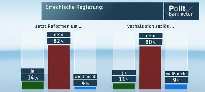Deutsche-Politik-News.de | ZDF-Politbarometer März I 2015