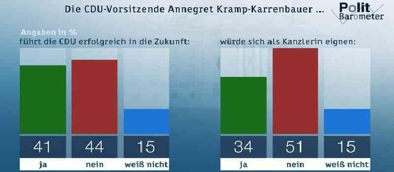 Deutsche-Politik-News.de | ZDF Ppolitbarometer März 2019