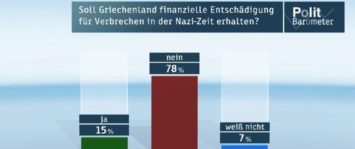 Deutsche-Politik-News.de | ZDF-Politbarometer März II 2015