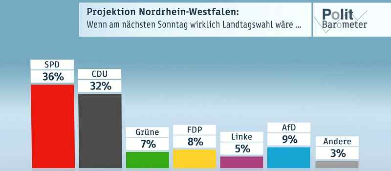 Deutsche-Politik-News.de | ZDF-Politbarometer Extra Nordrhein-Westfalen Februar 2017